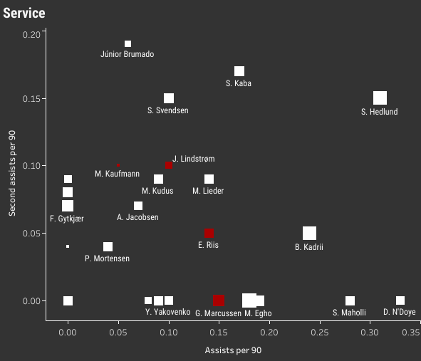 3F Superliga 2019/20: The U23 All-Stars – data analysis statistics