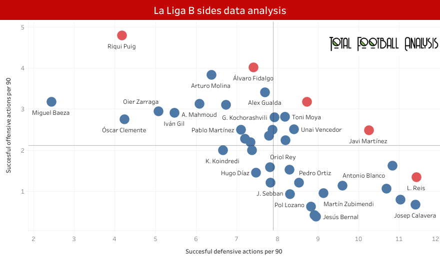 Finding the best central midfielders in La Liga B sides - data analysis statistics