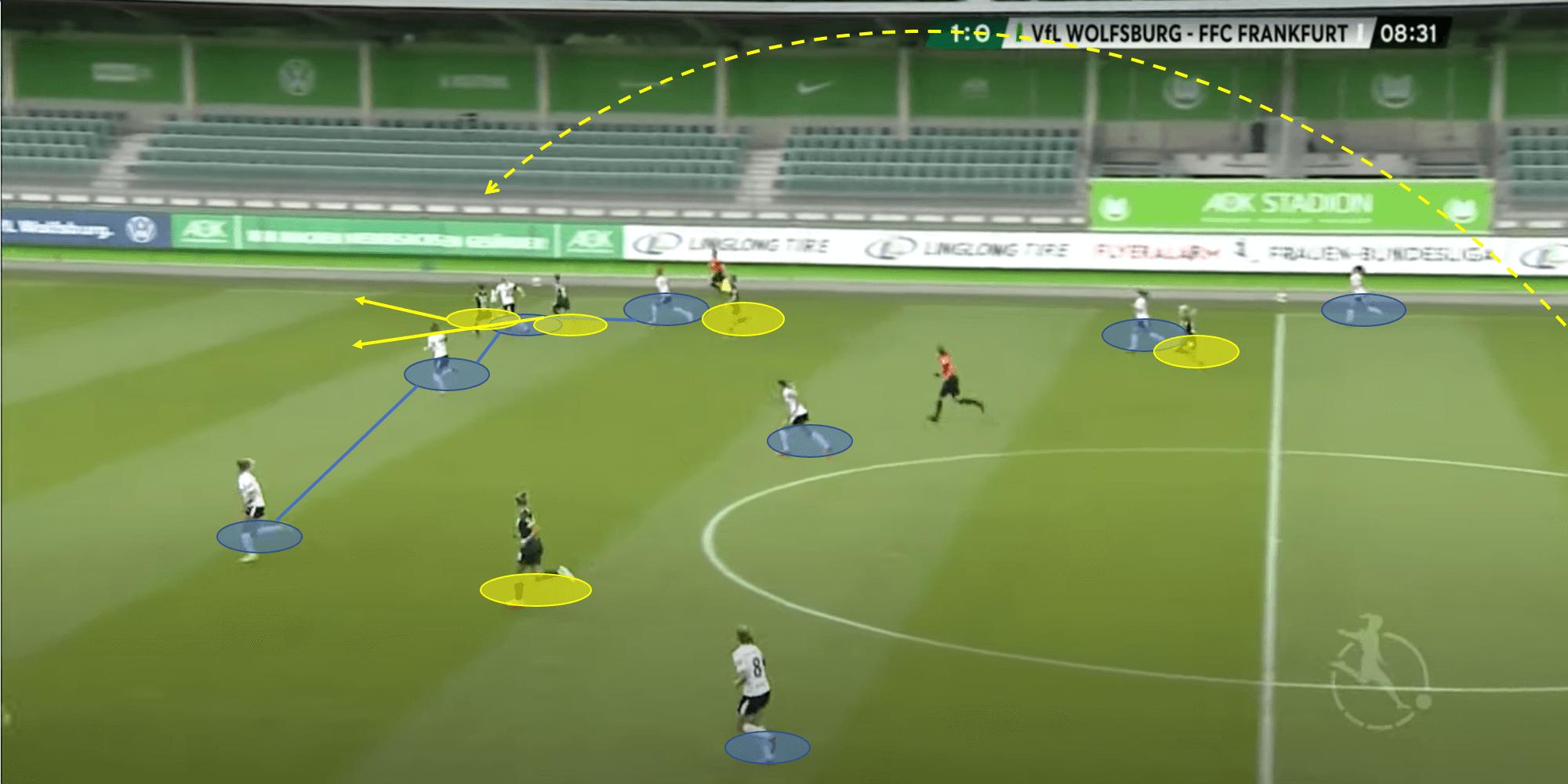 Frauen Bundesliga 2019/20: Wolfsburg vs FFC Frankfurt - tactical analysis tactics