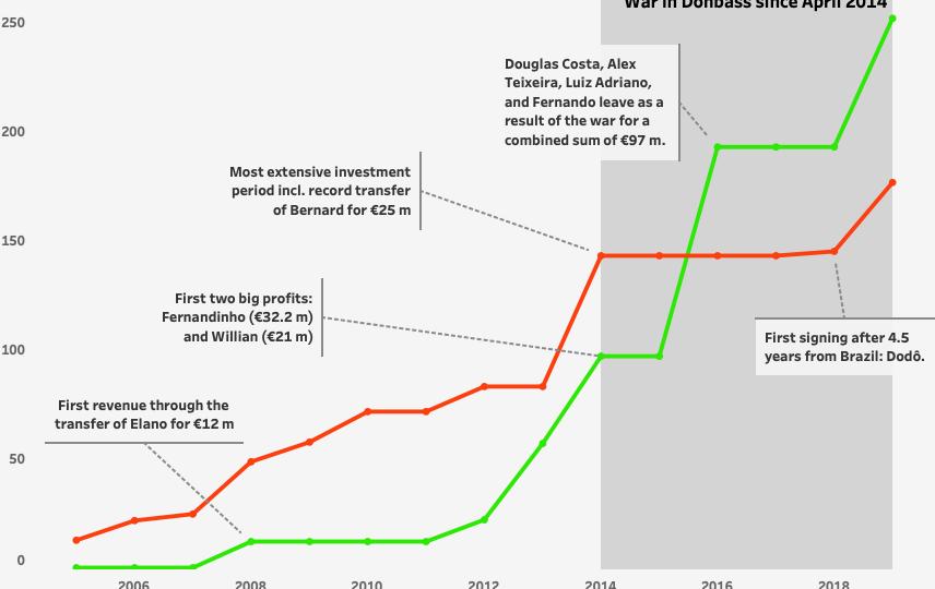 Shakhtar Donetsk and the Brazilians - Recruitment analysis statistics