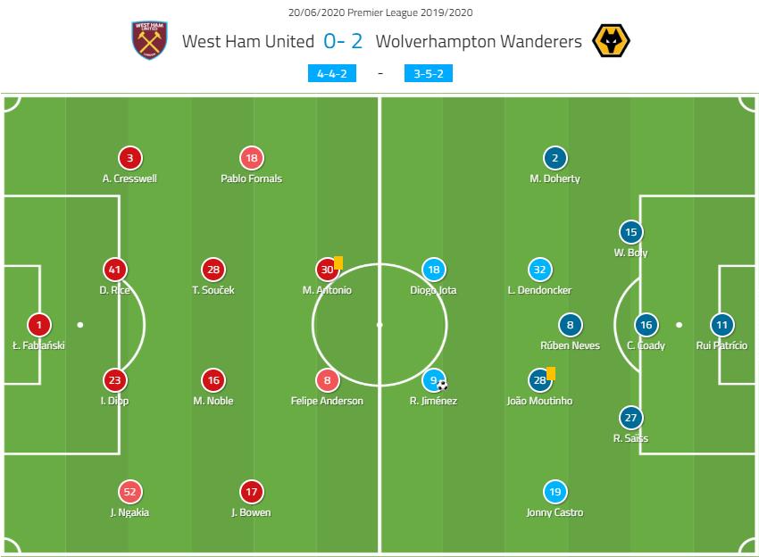 Premier League 2019/20: West Ham vs Wolves – tactical analysis tacticsPremier League 2019/20: West Ham vs Wolves – tactical analysis tactics