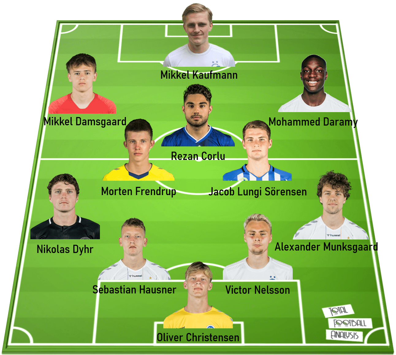 3F Superliga 2019/20: The U23 All-Stars – data analysis statistics