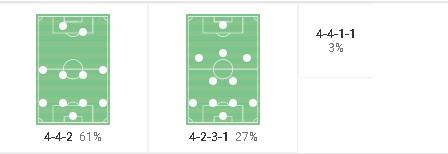 Olivier Pantaloni at Ajaccio 2019/20 - tactical analysis tactics