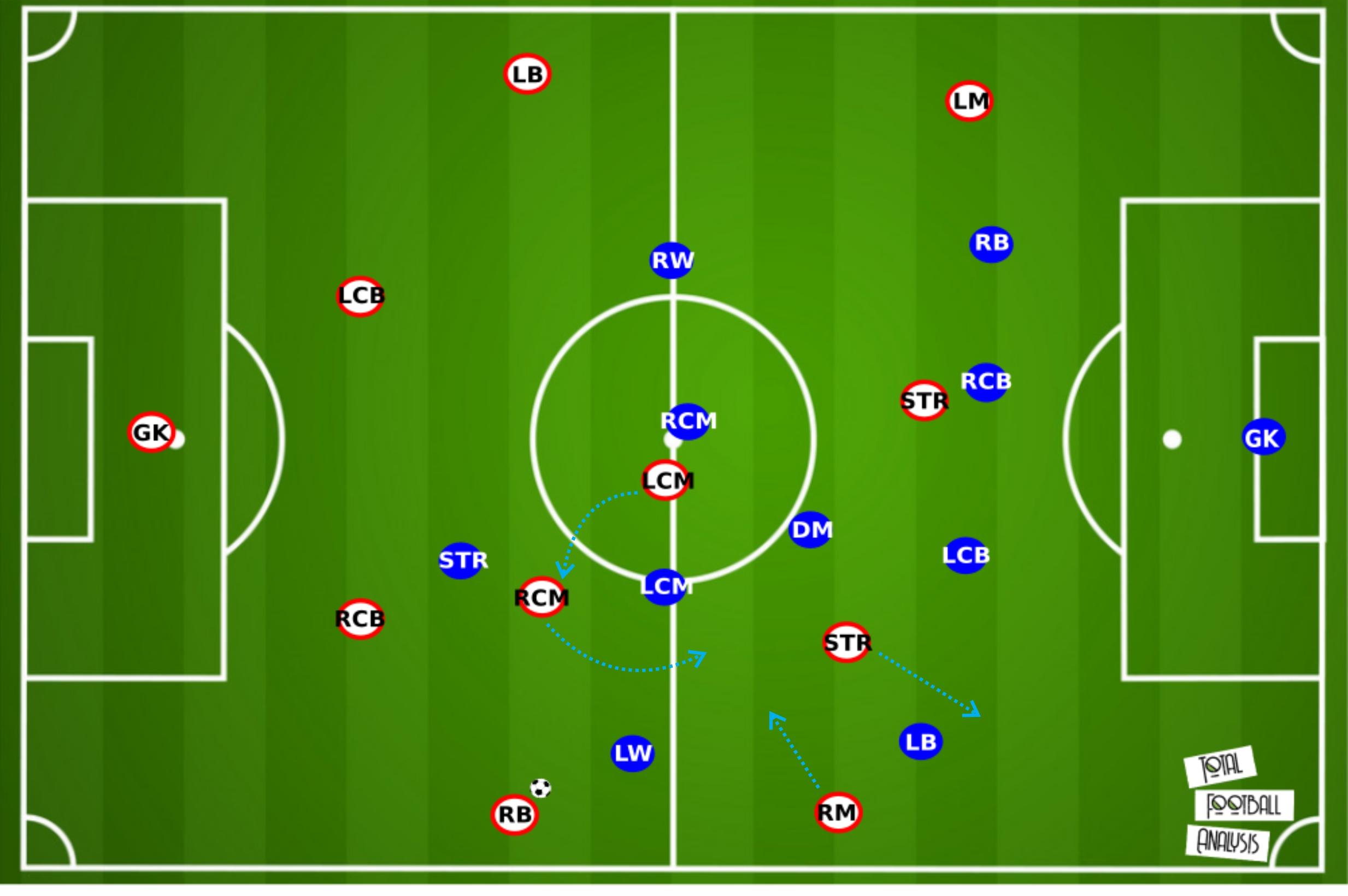 Olivier Pantaloni at Ajaccio 2019/20 - tactical analysis - tactics