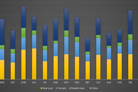 La Liga - Data Analysis of corners taken this season statistics