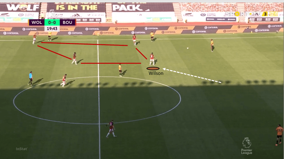 Premier League 2019/20: Wolverhampton Wanderers vs Bournemouth – tactical analysis tactics