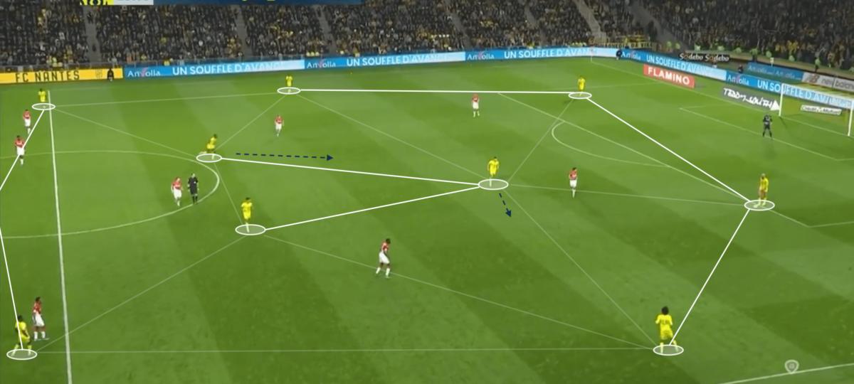 Christian Gourcuff at Nantes 2019/2020 - tactical analysis tactics