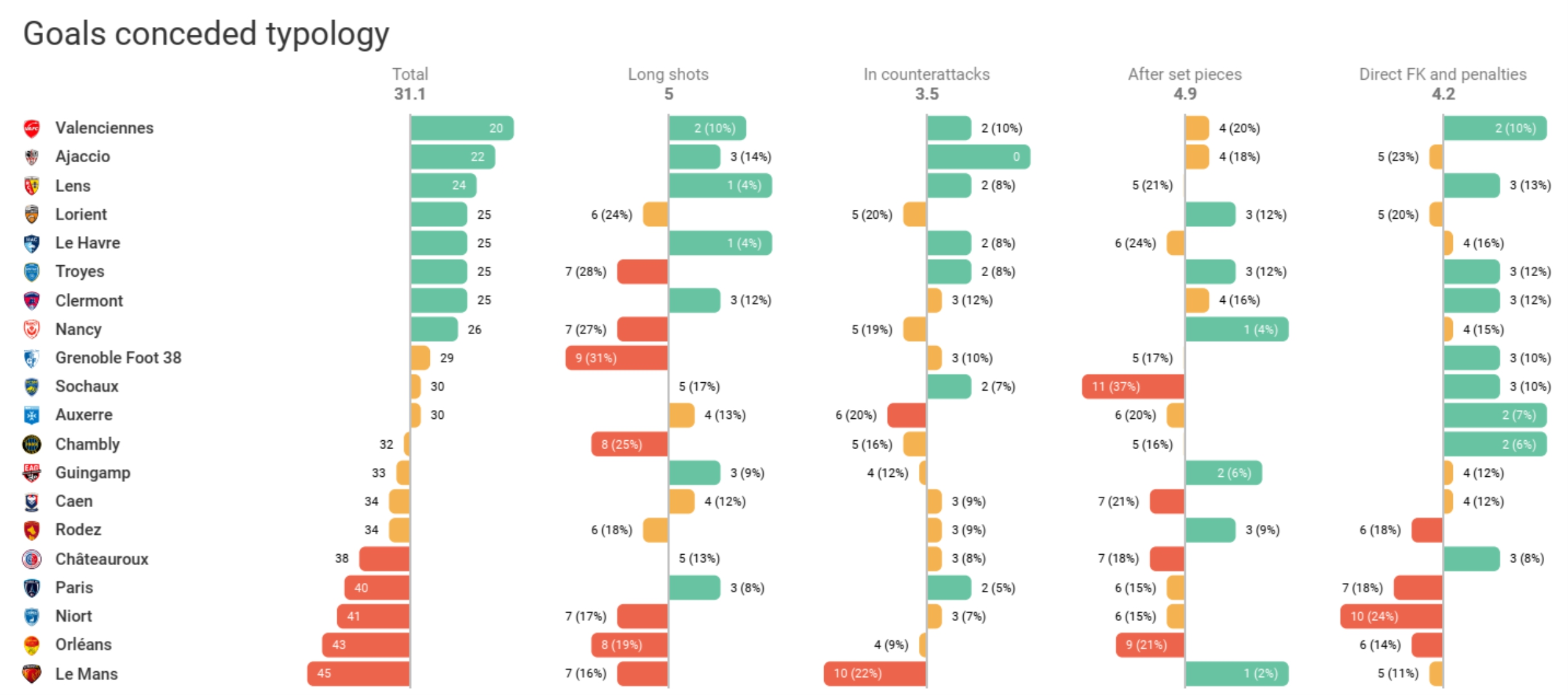 Ligue 2 2019/20: Chambly - set-piece analysis - part 1 - tactical analysis tactics