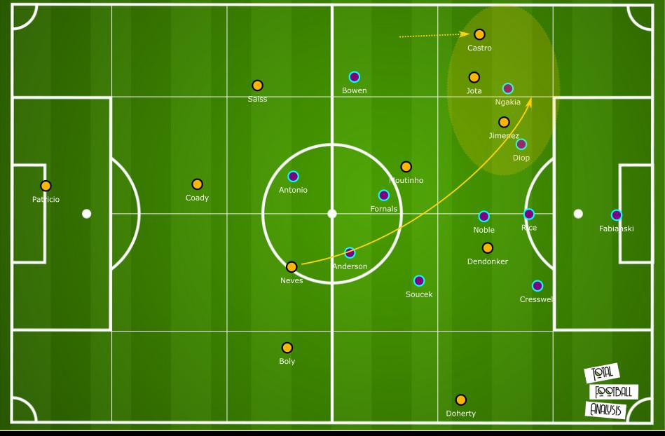Premier League 2019/20: West Ham vs Wolves – tactical analysis tactics