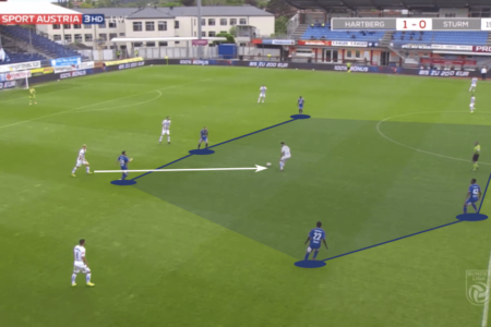 Austrian Bundesliga 2019/20: Hartberg vs Sturm Graz - tactical analysis tactics