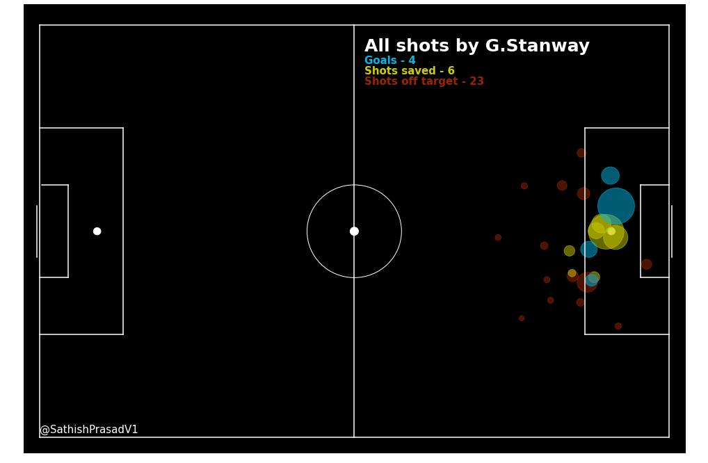 Georgia Stanway 2019/20 - scout report analysis tactics