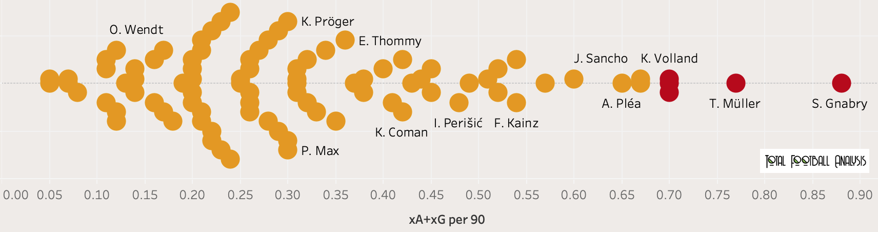 Finding the best wingers in Bundesliga - data analysis statistics