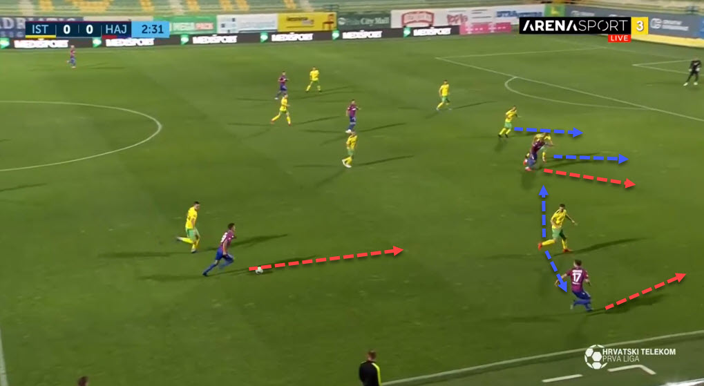 Igor Tudor at Hajduk Split 2019/20 - tactical analysis tactics