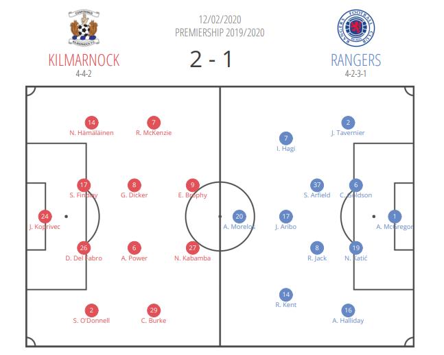 Scottish Premiership 2019/20: Kilmarnock vs Rangers - tactical analysis tactics