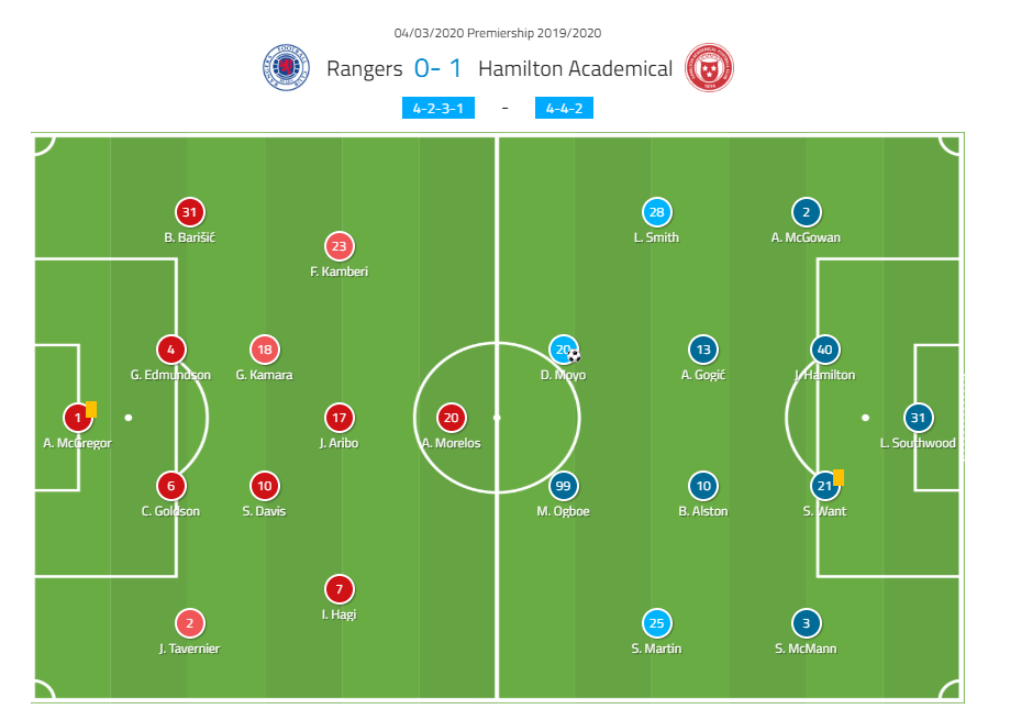 Scottish Premiership 2019/20: Rrangers vs Hamilton - tactical analysis tactics