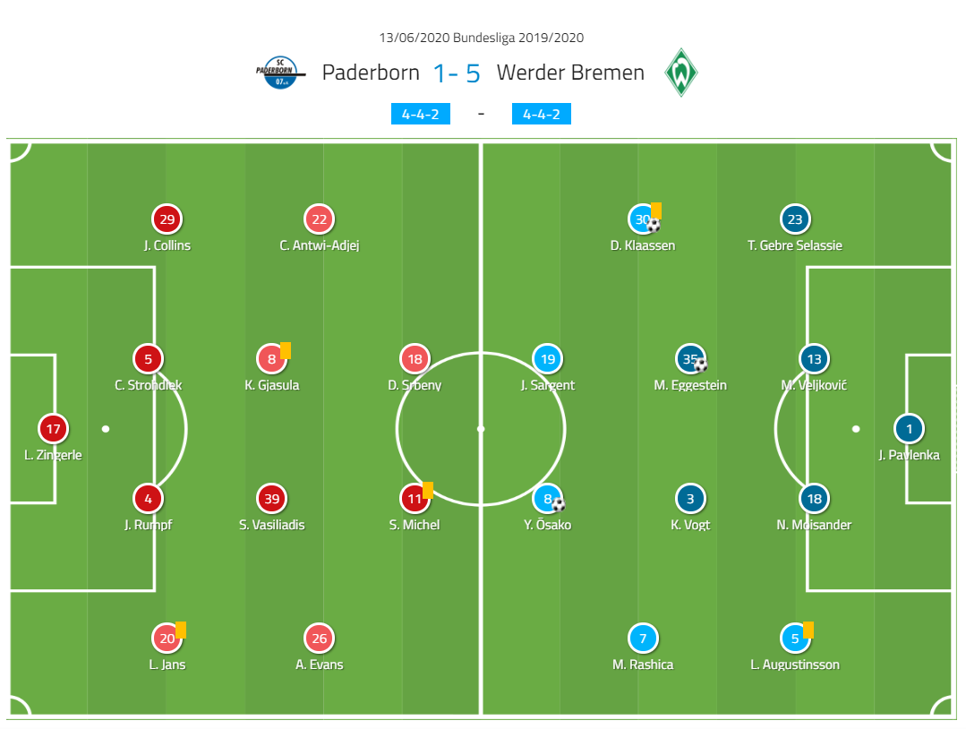Bundesliga 2019/20: SC Paderborn vs Werder Bremen - tactical analysis tactics