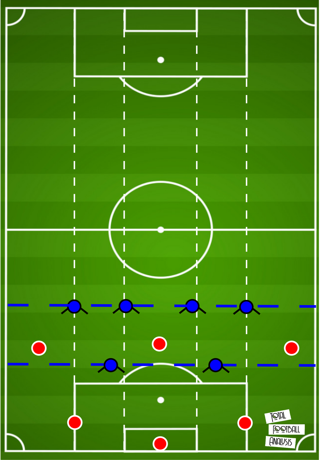 FC Nordsjaeland: A different way of teaching the game- tactical analysis tactics