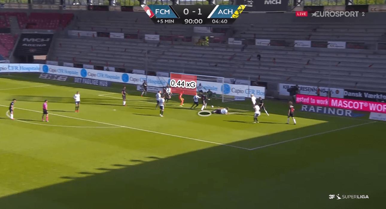 3F Superliga 2019/20: Midtjylland vs AC Horsens – tactical analysis tactics