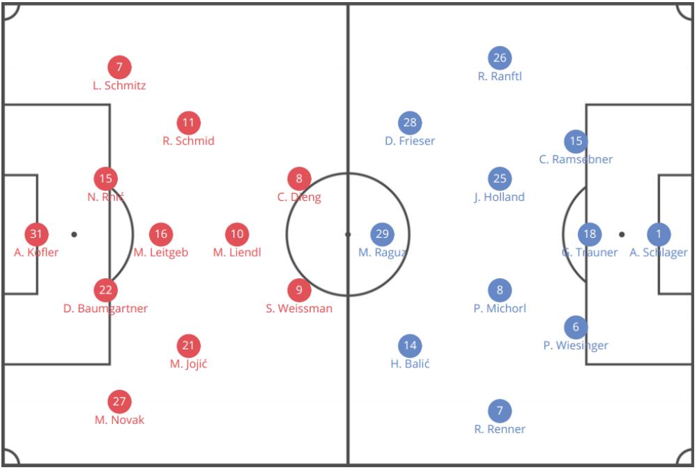 Austrian Bundesliga 2019/20: Wolfsberger AC vs LASK Linz - tactical analysis tactics
