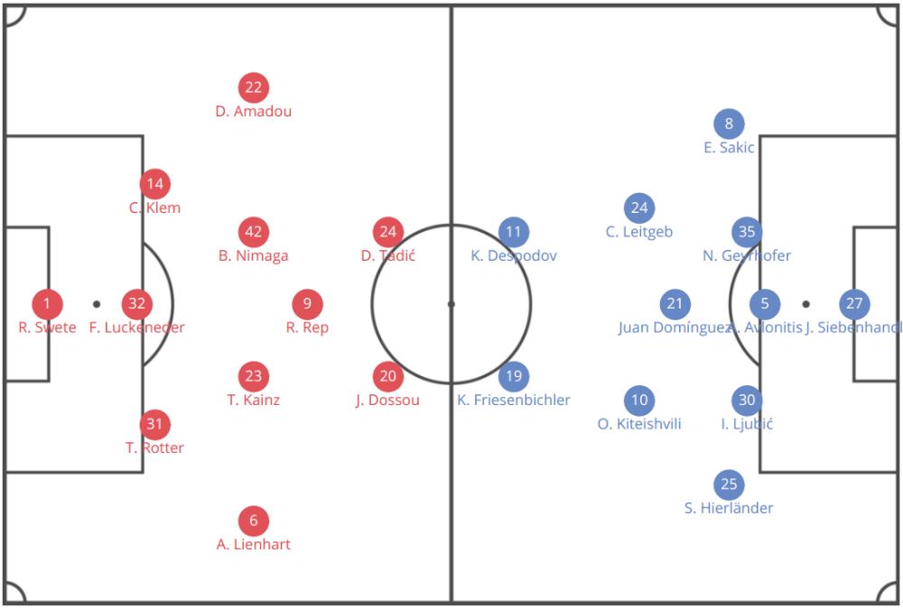 Austrian Bundesliga 2019/20: Hartberg vs Sturm Graz - tactical analysis tactics