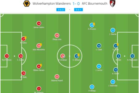 Premier League 2019/20: Wolverhampton Wanderers vs Bournemouth – tactical analysis tactics