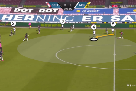 3F Superliga 2019/20: Midtjylland vs AC Horsens – tactical analysis tactics