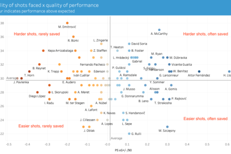Finding the best goalkeepers in Europe's top five leagues – data analysis statistics