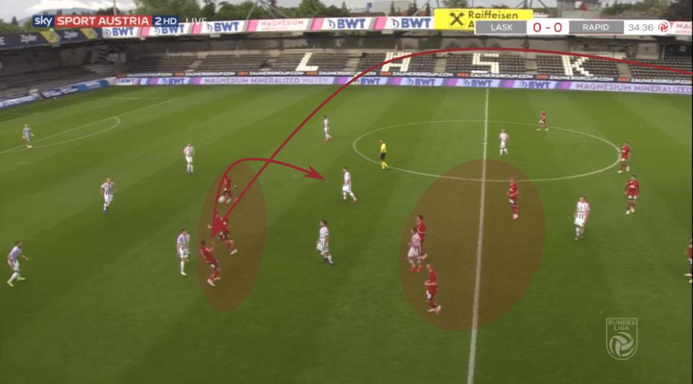 Austrian Bundesliga 2019/20: LASK Linz vs Rapid Vienna - tactical analysis tactics