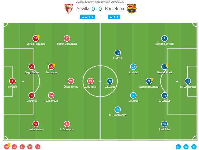La Liga 2019/20: Sevilla vs Barcelona - tactical analysis tactics