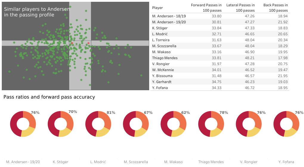 Magnus Kofod Andersen's future potential – data analysis statistics