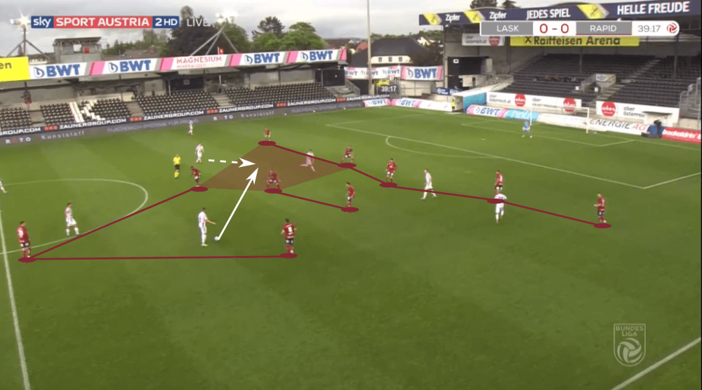 Austrian Bundesliga 2019/20: LASK Linz vs Rapid Vienna - tactical analysis tactics