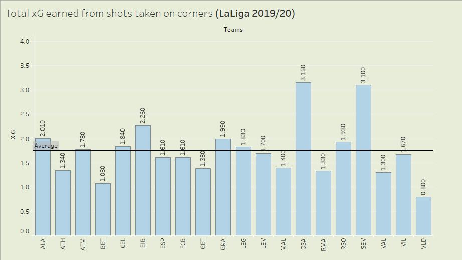 Corners taken in La Liga 2019/20 - data analysis statistics