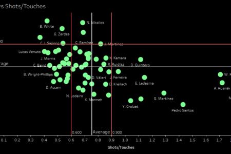 Major League Soccer 2019: Statistically Best Strikers - data analysis statistics