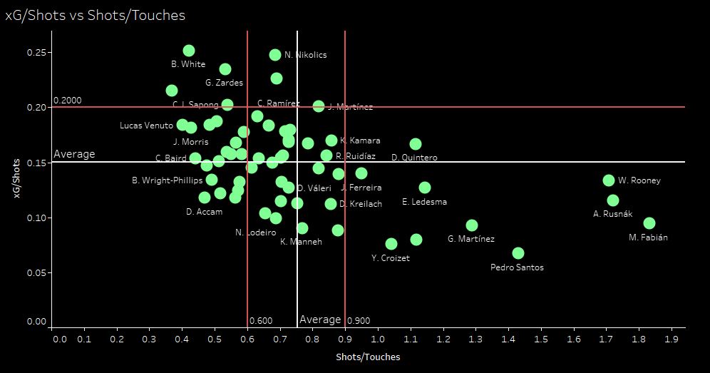 Major League Soccer 2019: Statistically Best Strikers - data analysis statistics