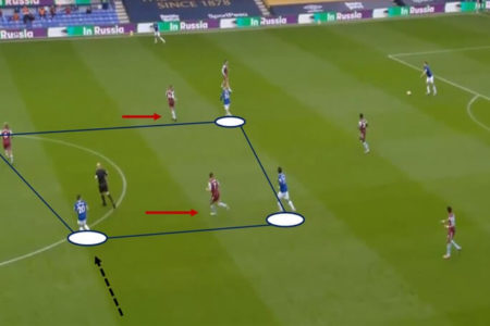 Premier League 2019/20: Everton vs Aston Villa - tactical analysis tactics