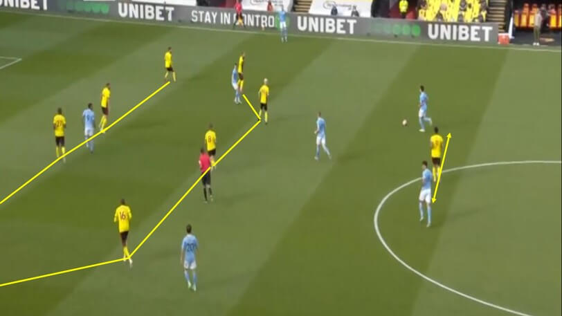Premier League 2019/20: Watford vs Manchester City - tactical analysis tactics