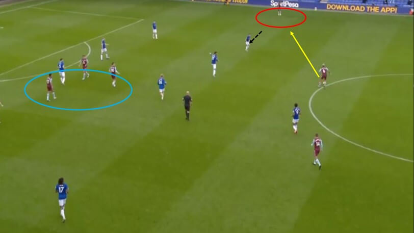 Premier League 2019/20: Everton vs Aston Villa - tactical analysis tactics
