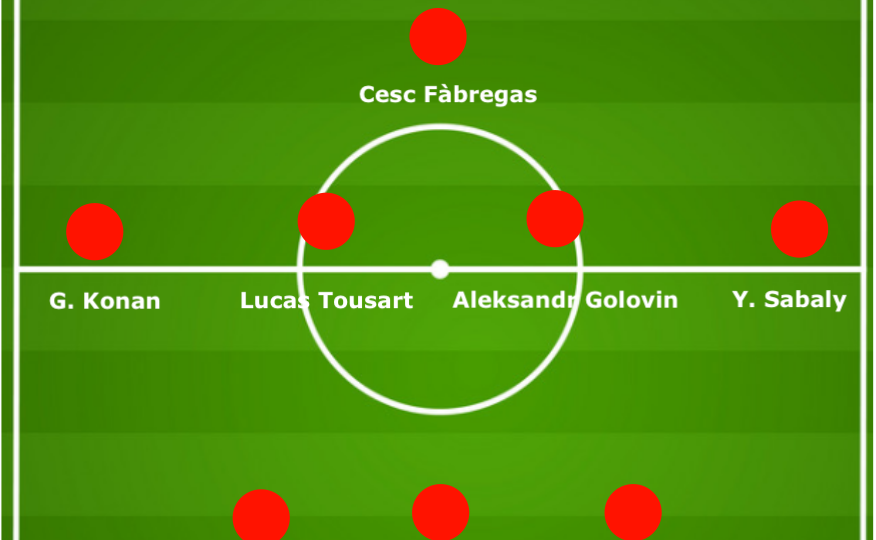 Building a team with Ligue 1 players that could challenge PSG - data analysis statistics