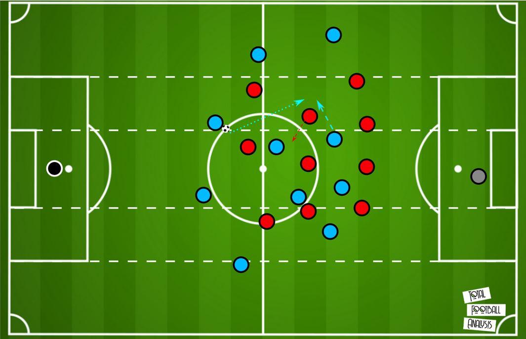 Premier League 19/20: Manchester City vs Liverpool- tactical preview tactics