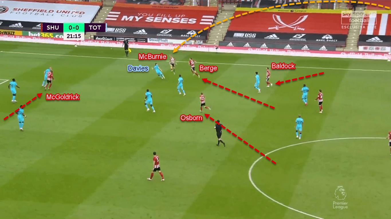 Premier League 2019/20: Sheffield United vs Tottenham - Tactical Analysis Tactics