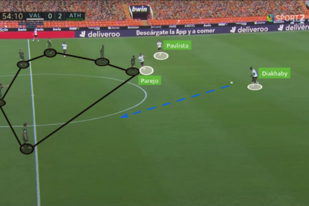 La Liga 2019/20: Valencia vs Athletic Bilbao - tactical analysis tactics