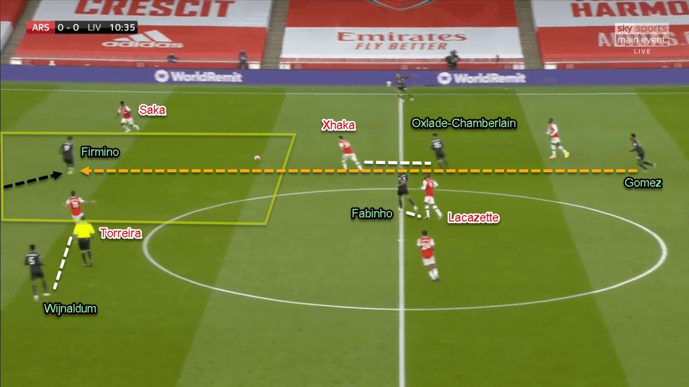 Premier League 2019/20: Arsenal vs Liverpool - Tactical Analysis Tactics