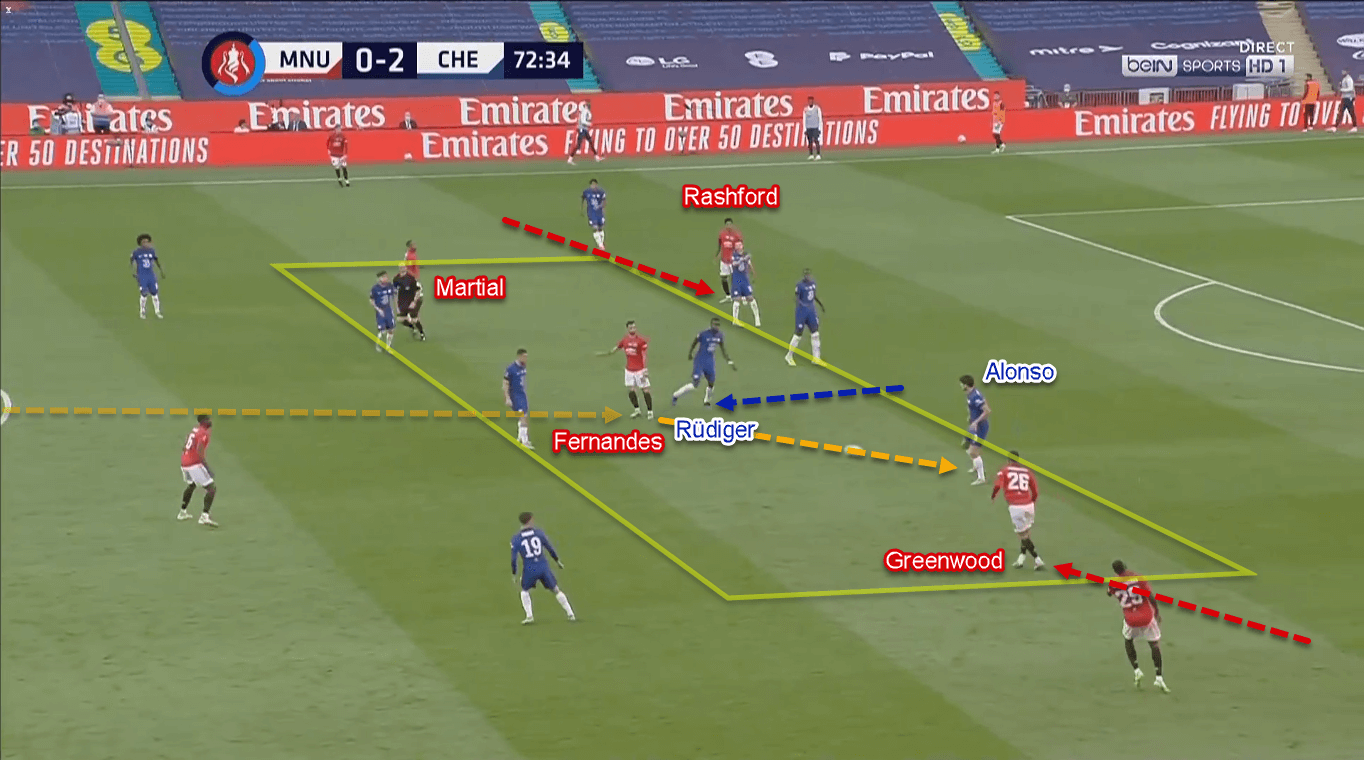FA Cup 2019/20: Manchester United vs Chelsea – Tactical Analysis Tactics