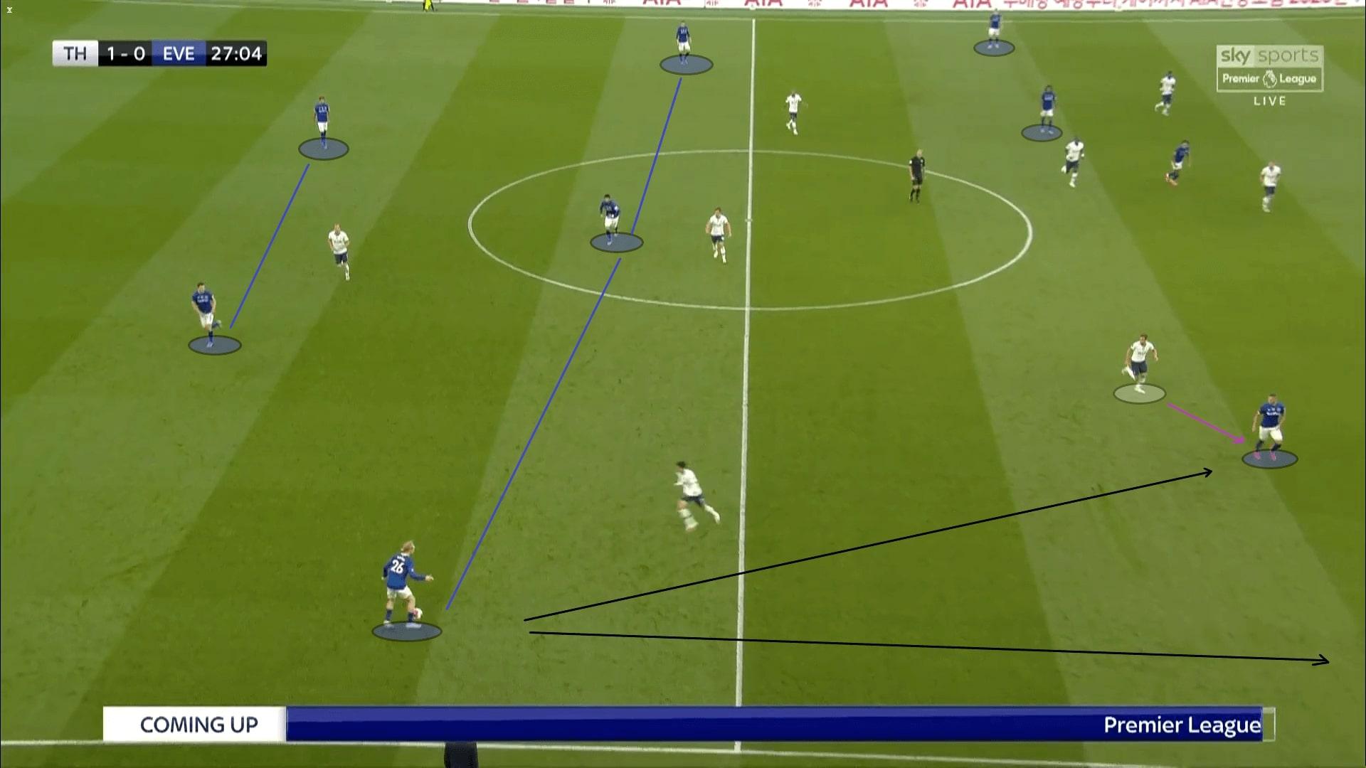 Premier League 2019/20: Tottenham vs Everton - tactical analysis tactics