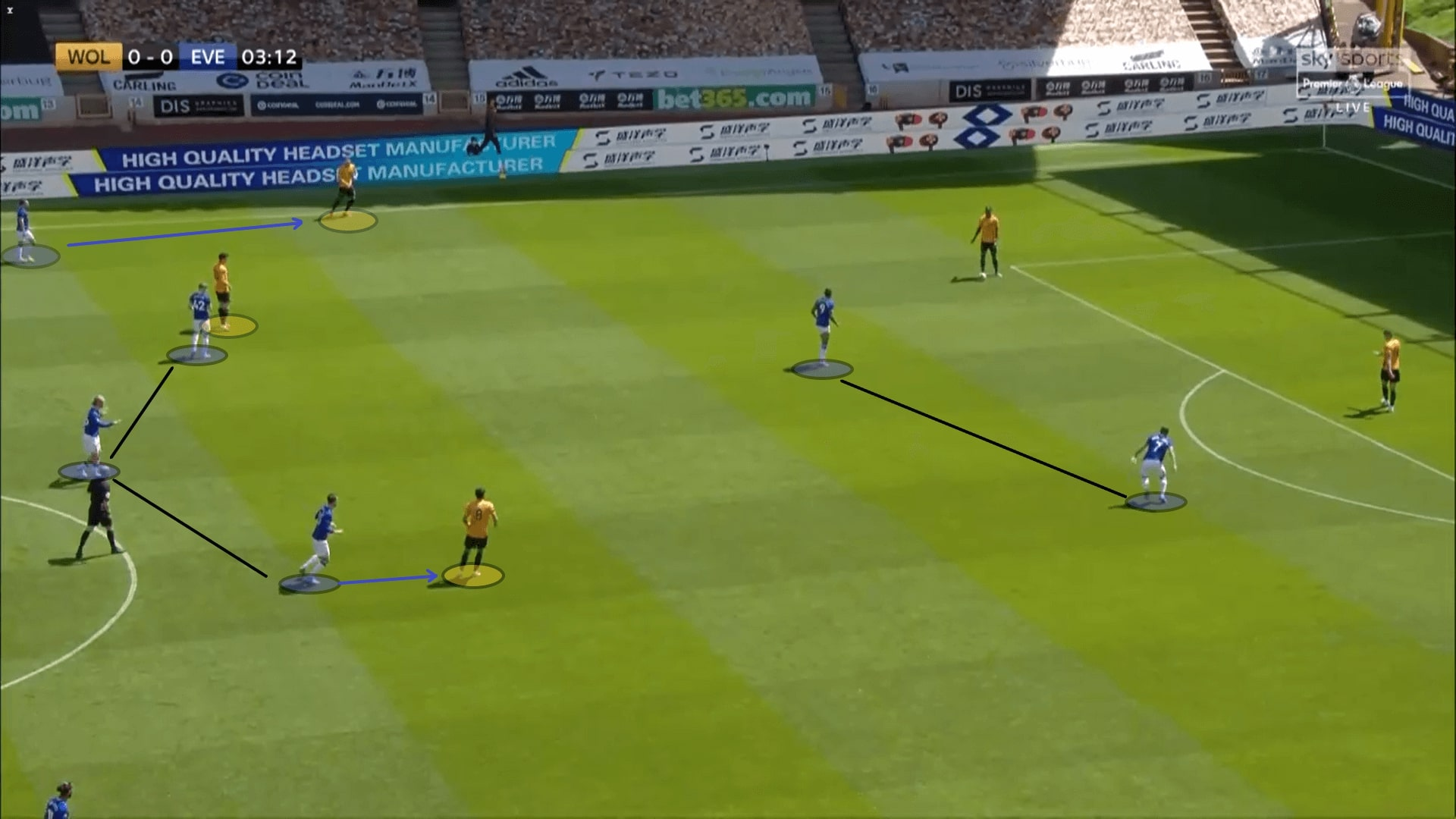 Premier League 2019/20: Wolves vs Everton - tactical analysis tactics