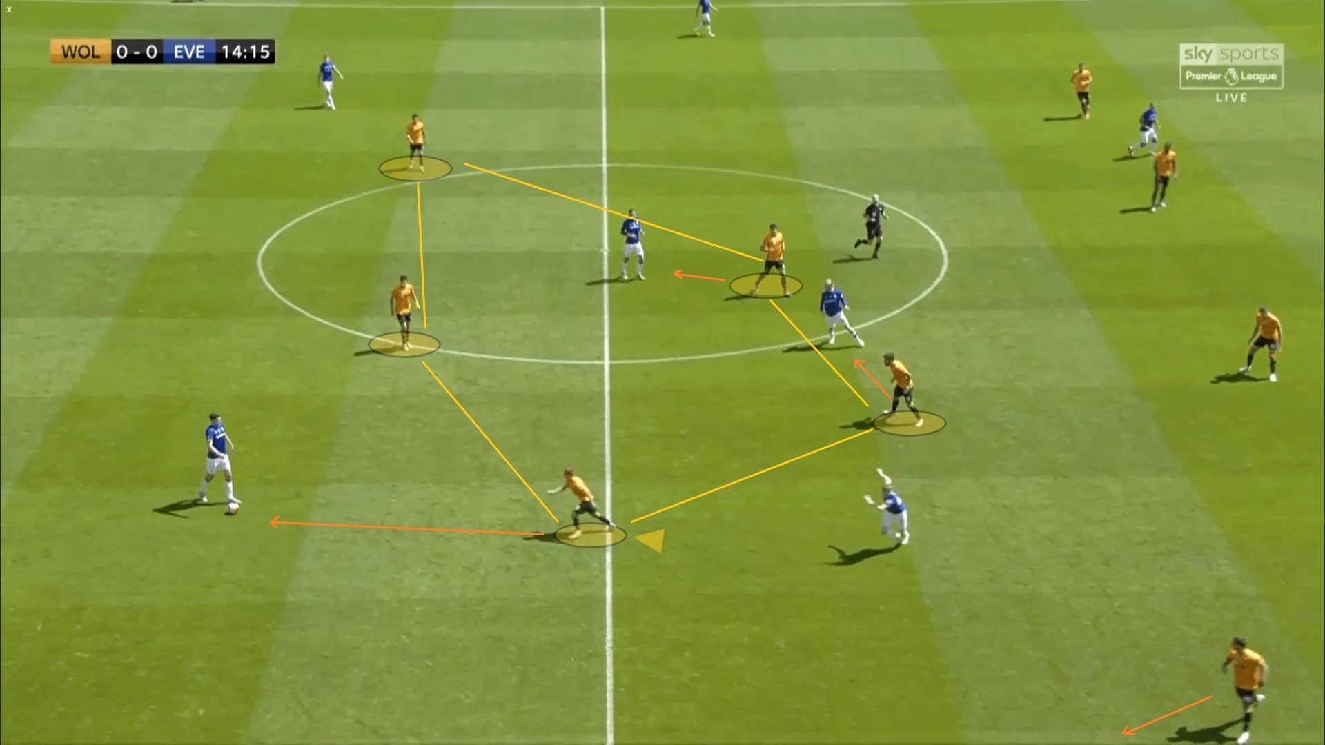 Premier League 2019/20: Wolves vs Everton - tactical analysis tactics