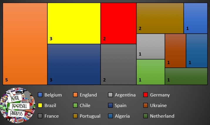 Manchester City - retrospective recruitment analysis statistics