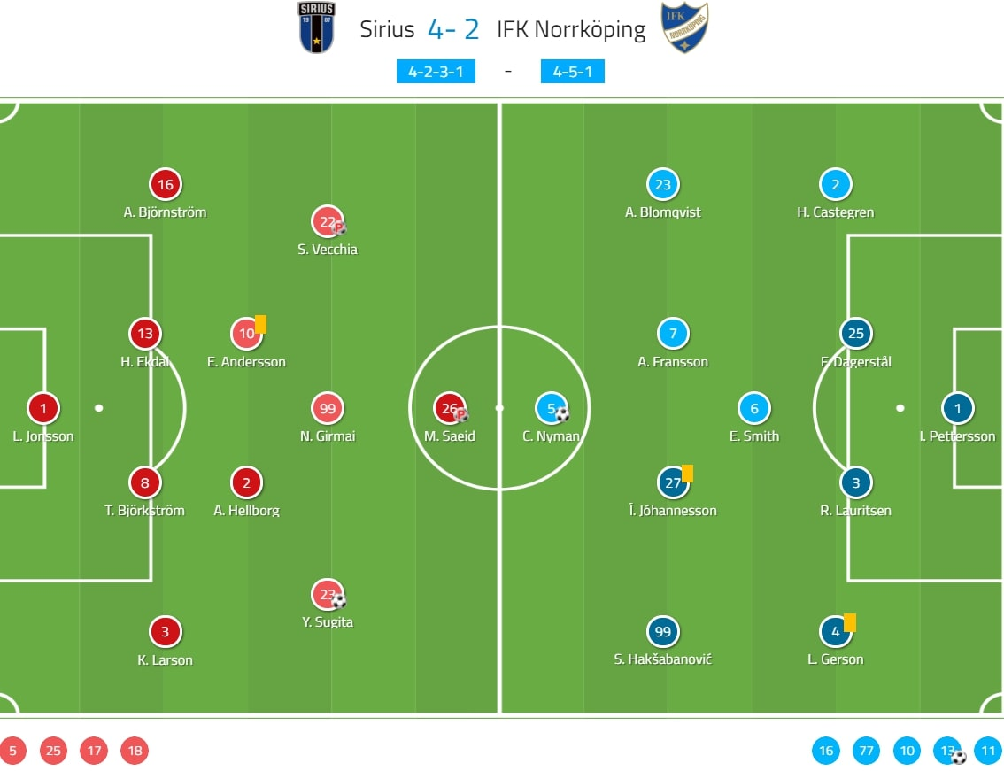 Allsvenskan 2020: Sirius vs IFK Norrkoping - tactical analysis tactics