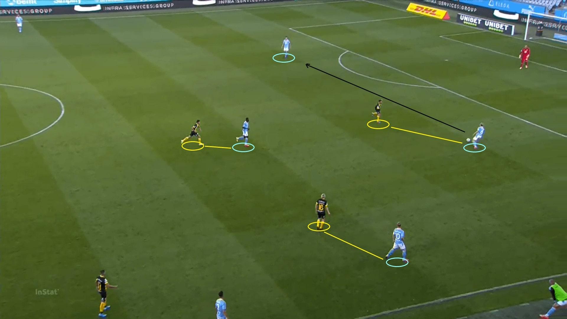 Allsvenskan 2020: Malmo FF vs Hammarby - tactical analysis tactics