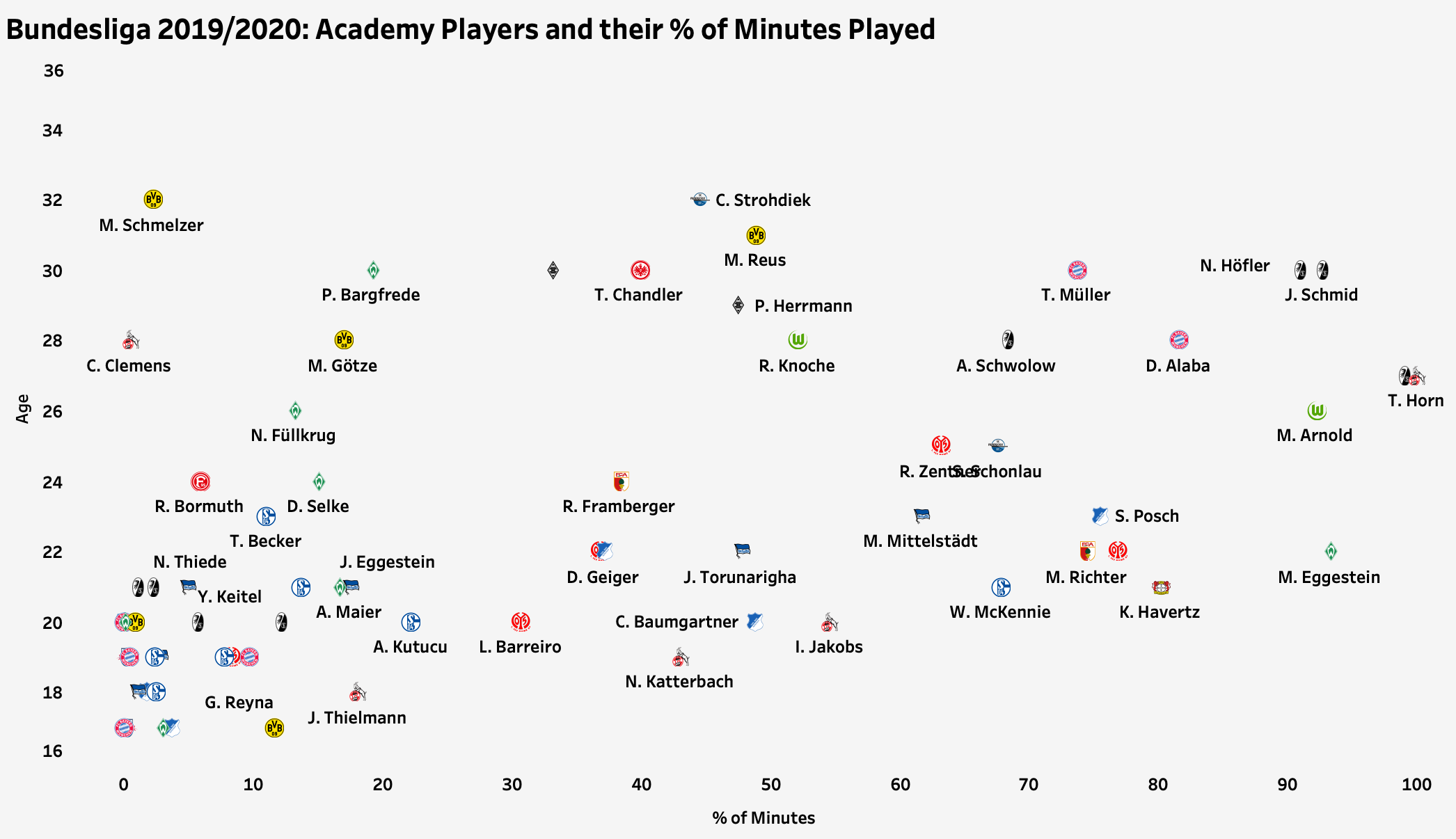 Academy players in the Bundesliga 2019/20 - data analysis statistics